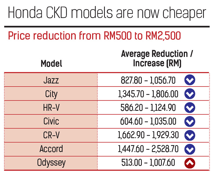 Honda-Chart-1