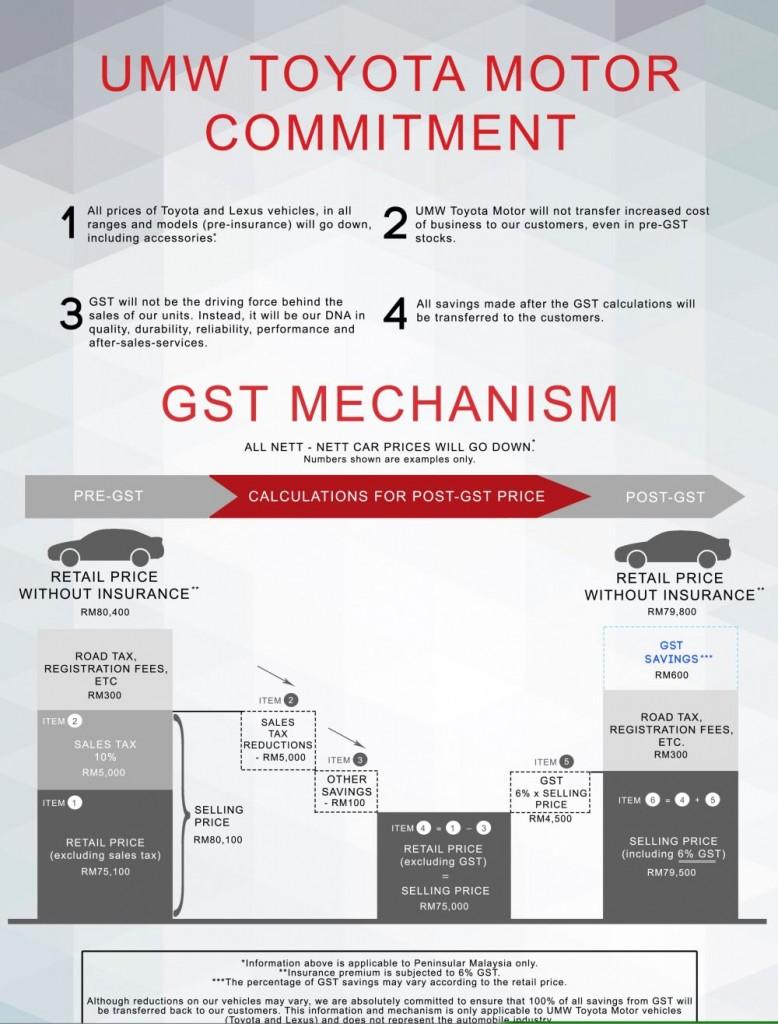 UMWT-GST-Infographic