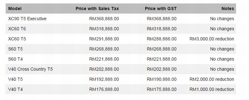 volvo pricing (2015)