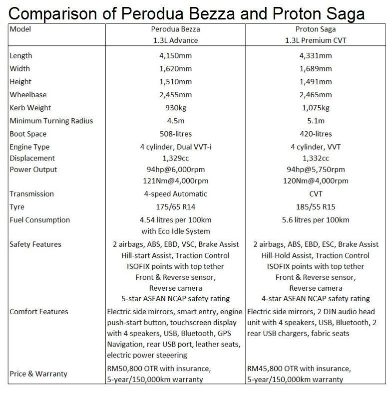 Bezza Advance versus Saga Premium — which to buy? | CarSifu