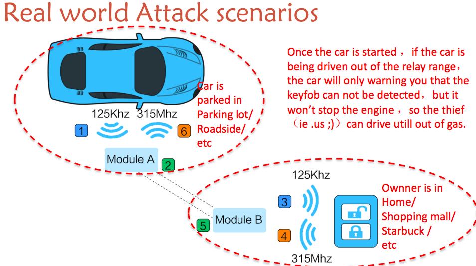 Real World Attack Scenarios