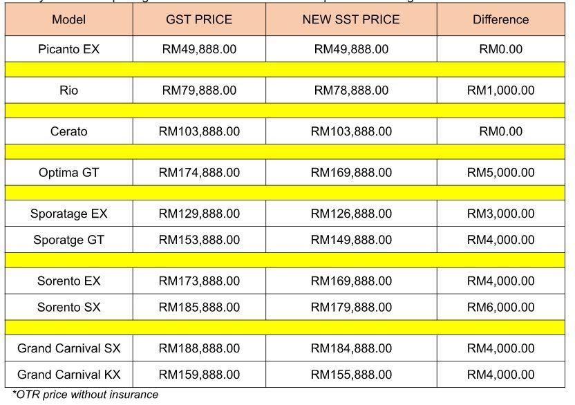 Kia prices
