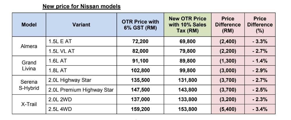 Nissan SST Price List (2018)