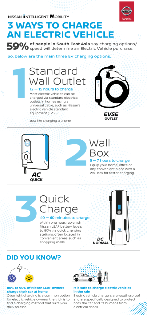 DEMYSTIFYING ELECTRIC VEHICLES_3 WAYS TO CHARGE AN EV (Custom)