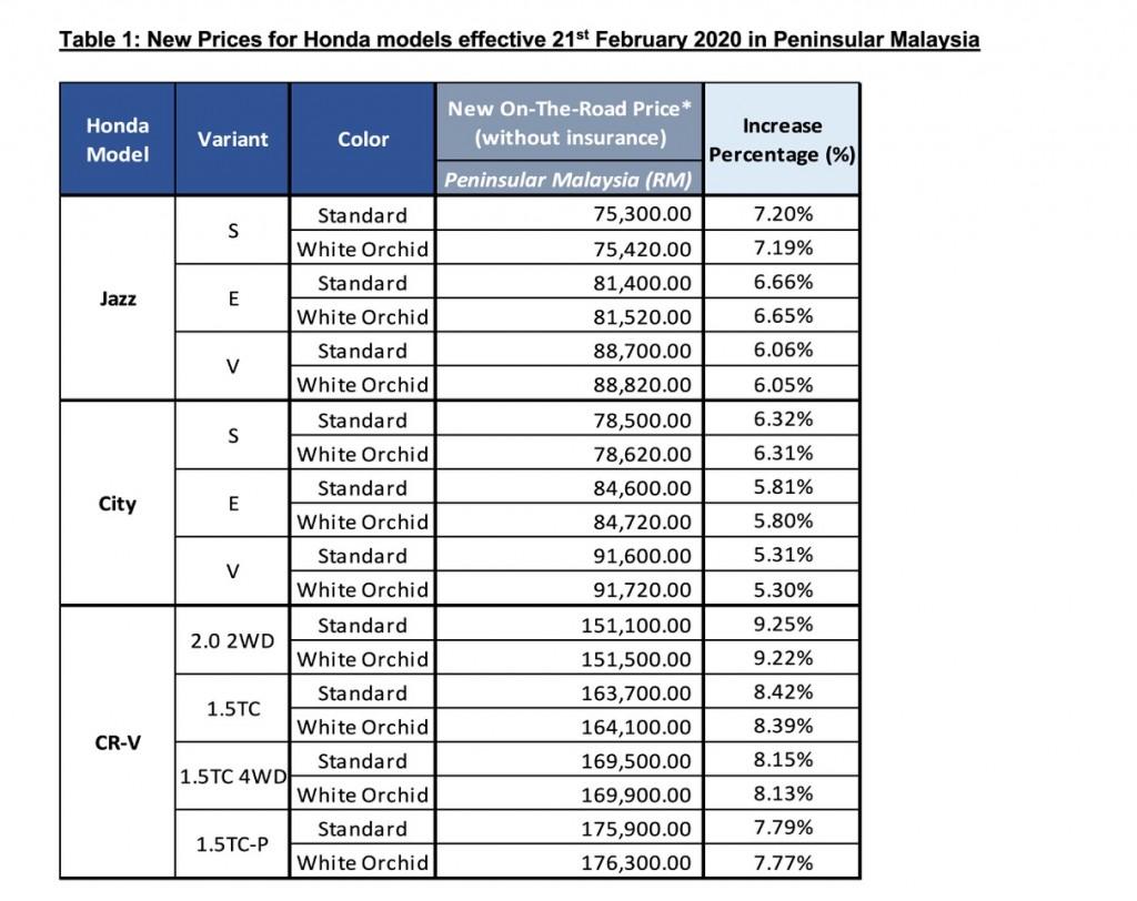 Honda City Jazz And Cr V Cost More Now Carsifu